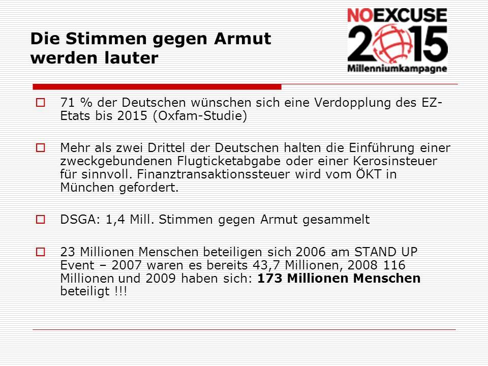71 % der Deutschen wünschen sich eine Verdopplung des EZ- Etats bis 2015 (Oxfam-Studie) Mehr als zwei Drittel der Deutschen halten die Einführung eine