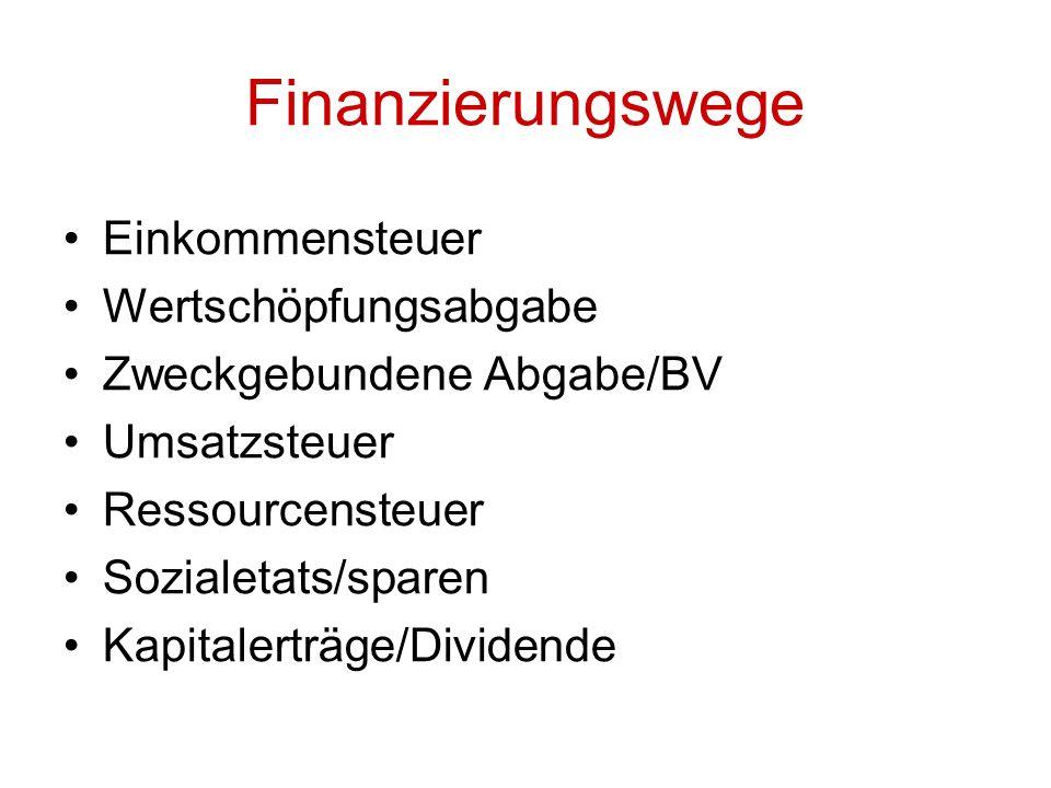 Einkommensteuer Wertschöpfungsabgabe Zweckgebundene Abgabe/BV Umsatzsteuer Ressourcensteuer Sozialetats/sparen Kapitalerträge/Dividende Finanzierungsw