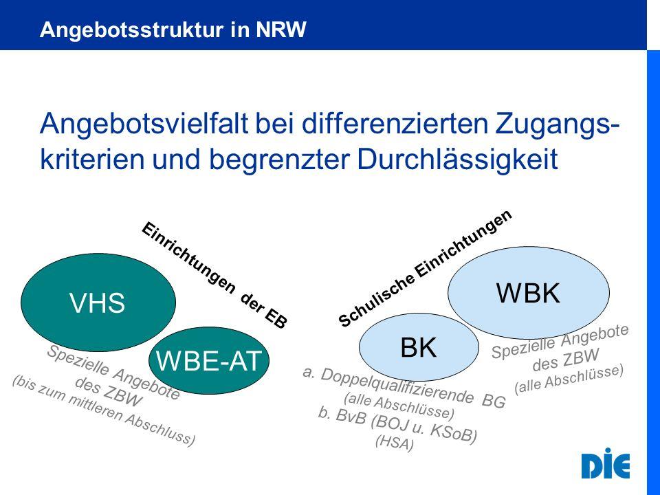 Angebotsstruktur in NRW Angebotsvielfalt bei differenzierten Zugangs- kriterien und begrenzter Durchlässigkeit WBE-AT BK VHS WBK Einrichtungen der EB
