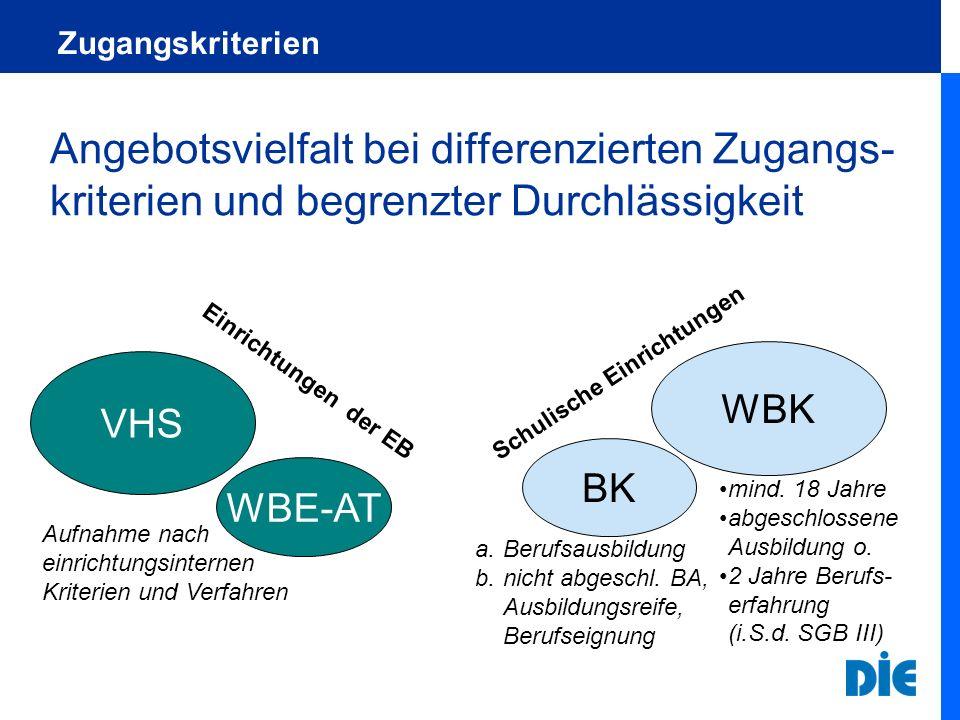 Zugangskriterien Angebotsvielfalt bei differenzierten Zugangs- kriterien und begrenzter Durchlässigkeit WBE-AT BK VHS WBK Einrichtungen der EB Schulis
