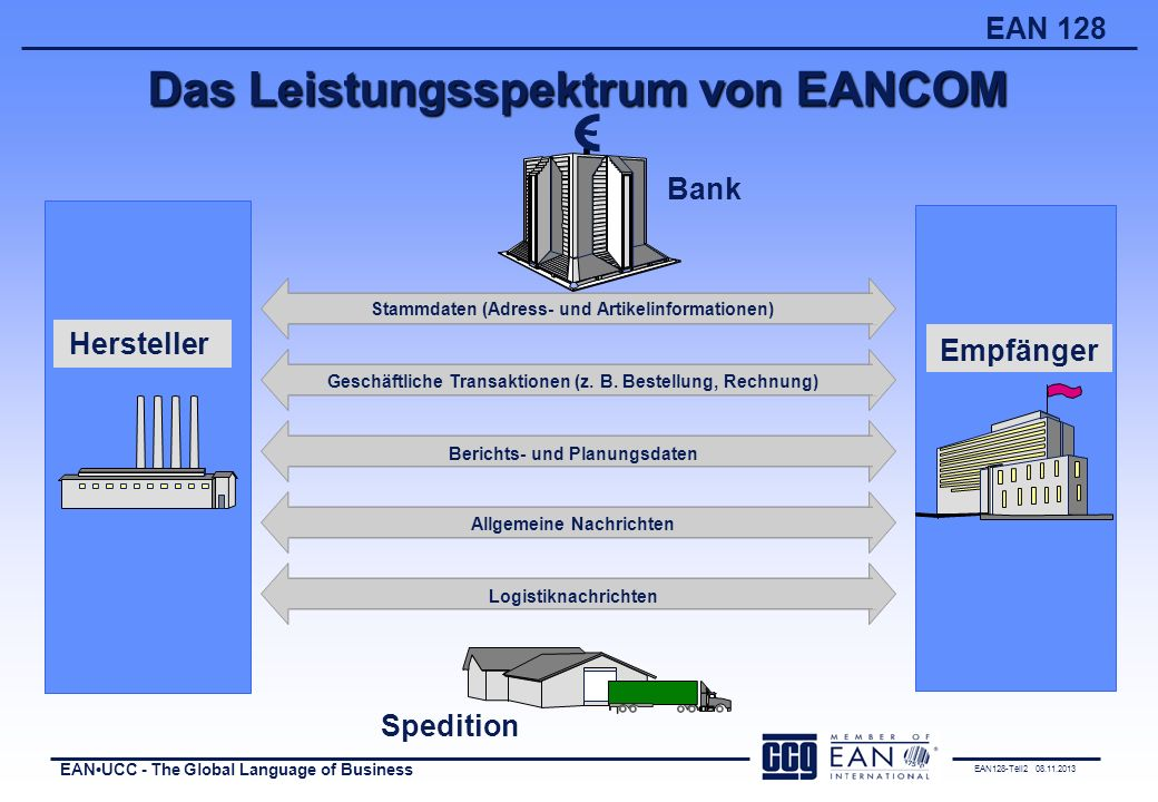 EAN128-Teil2 08.11.2013 EANUCC - The Global Language of Business EAN 128 Das Leistungsspektrum von EANCOM Bank Stammdaten (Adress- und Artikelinformat