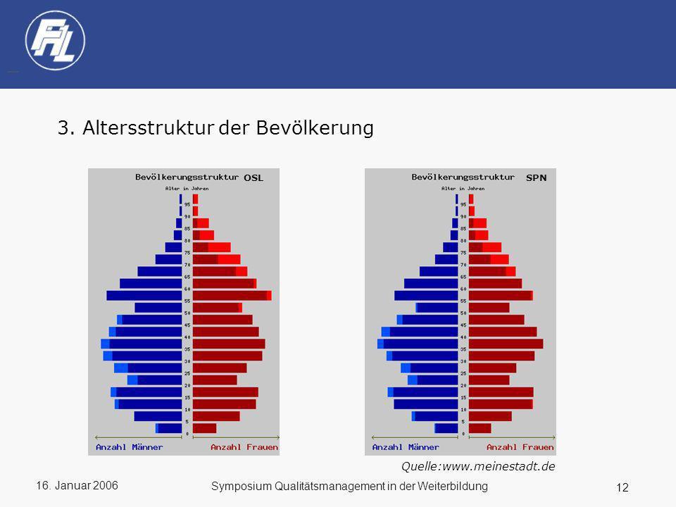 16. Januar 2006 12 Symposium Qualitätsmanagement in der Weiterbildung 3. Altersstruktur der Bevölkerung OSL SPN Quelle:www.meinestadt.de