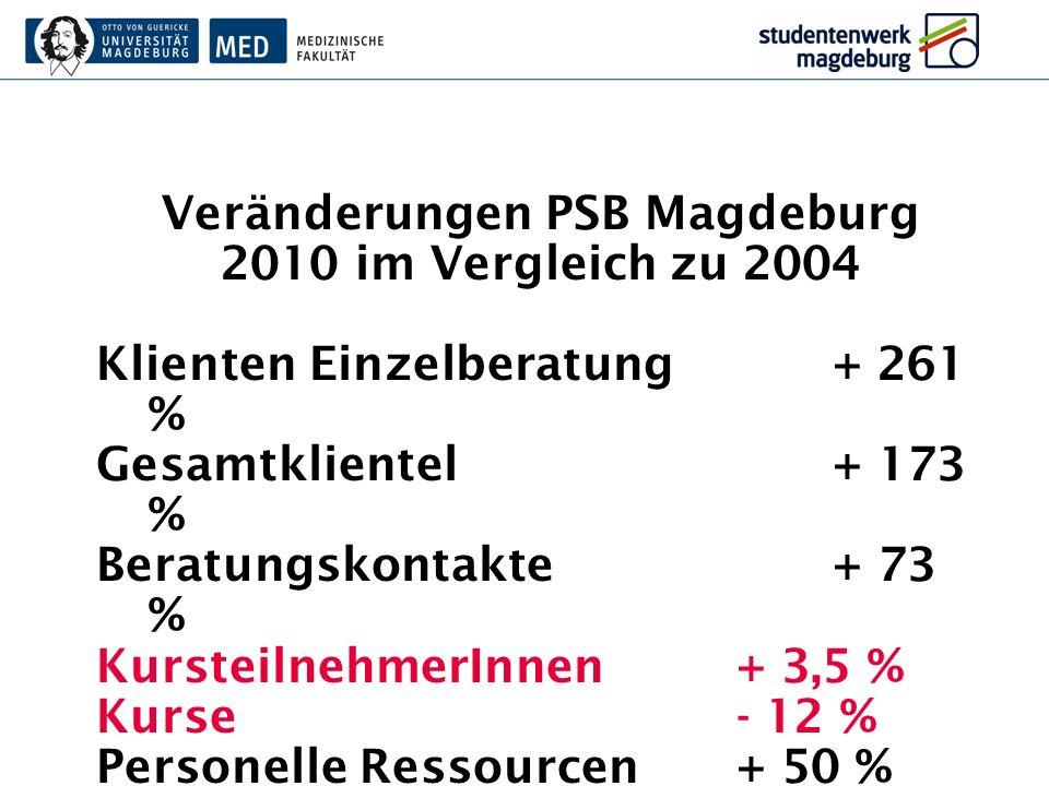 Veränderungen PSB Magdeburg 2010 im Vergleich zu 2004 Klienten Einzelberatung+ 261 % Gesamtklientel+ 173 % Beratungskontakte+ 73 % KursteilnehmerInnen