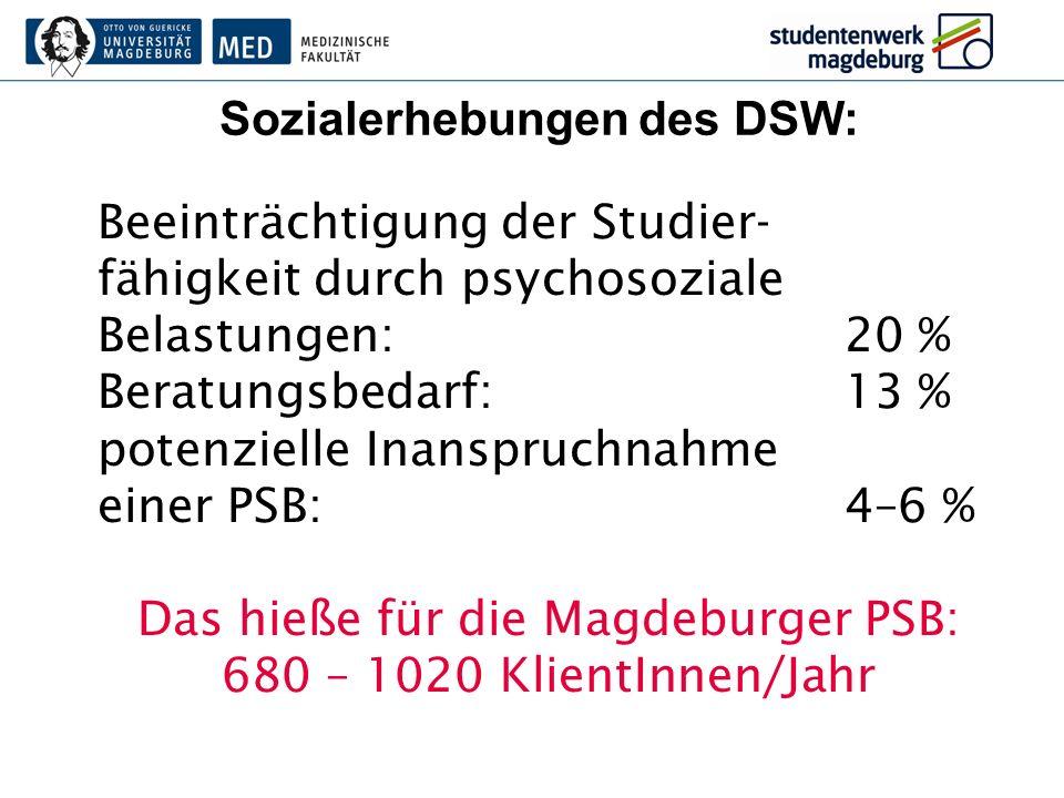 Sozialerhebungen des DSW: Beeinträchtigung der Studier- fähigkeit durch psychosoziale Belastungen:20 % Beratungsbedarf:13 % potenzielle Inanspruchnahm