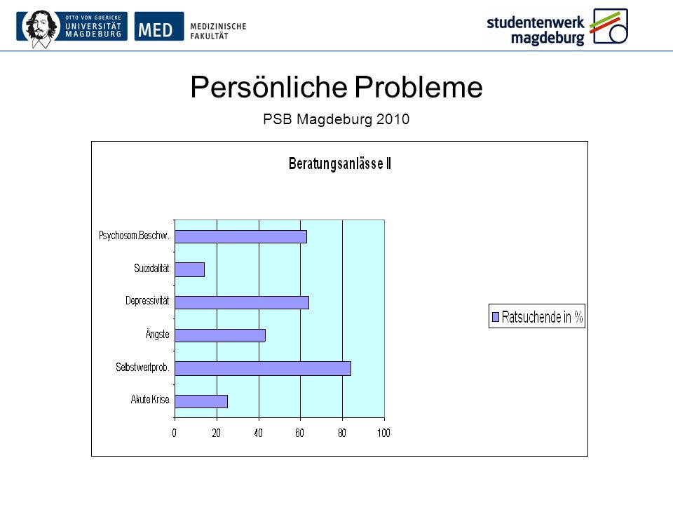 Persönliche Probleme PSB Magdeburg 2010