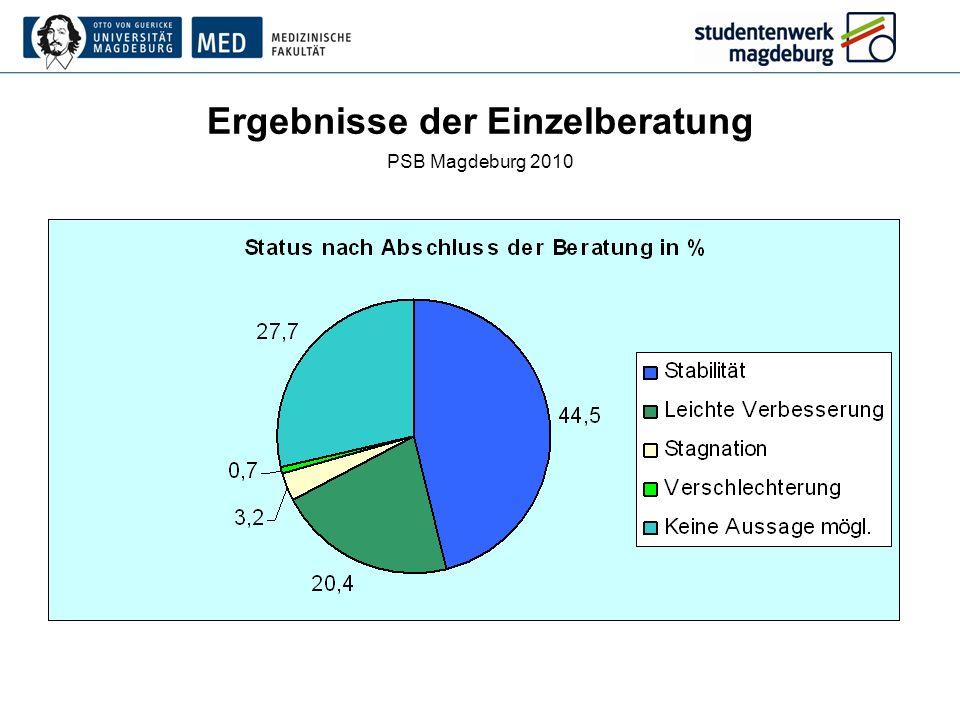 Ergebnisse der Einzelberatung PSB Magdeburg 2010
