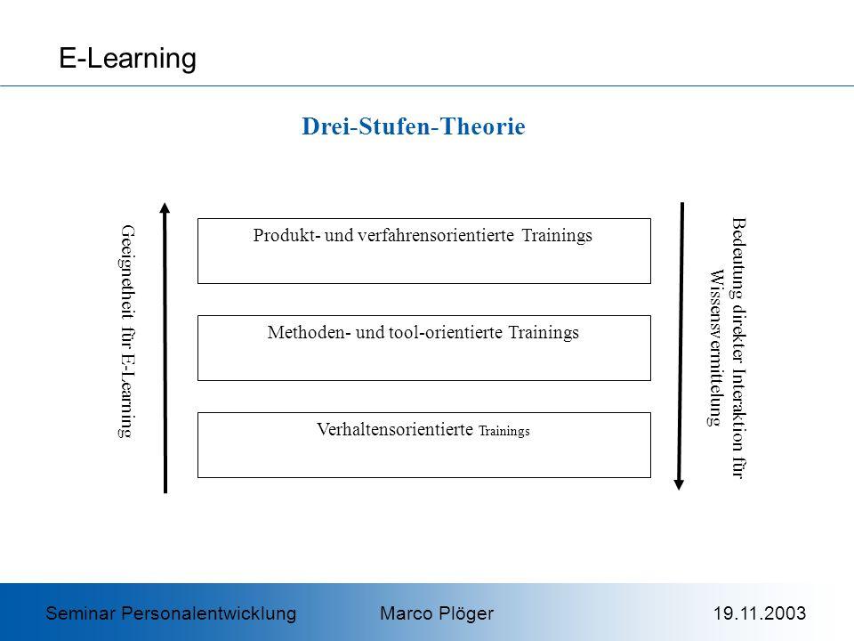 E-Learning Drei-Stufen-Theorie Seminar Personalentwicklung Marco Plöger 19.11.2003 Produkt- und verfahrensorientierte Trainings Methoden- und tool-orientierte Trainings Verhaltensorientierte Trainings Geeignetheit für E-Learning Bedeutung direkter Interaktion für Wissensvermittelung