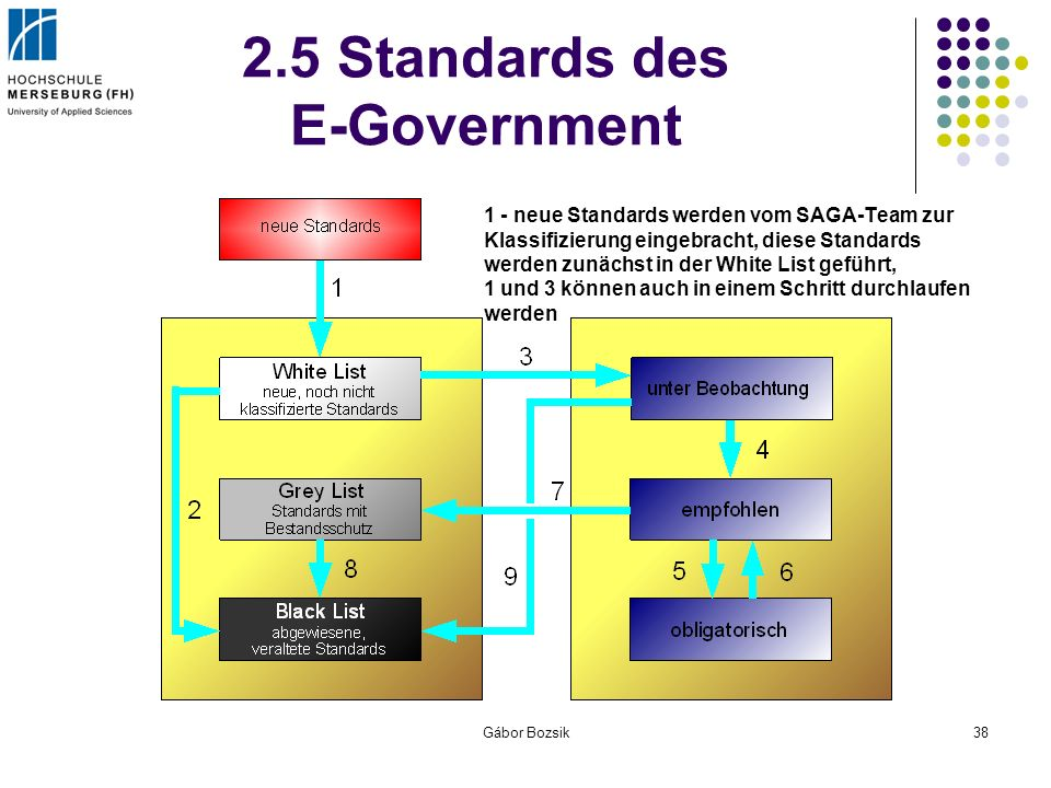 Gábor Bozsik38 2.5 Standards des E-Government 1 - neue Standards werden vom SAGA-Team zur Klassifizierung eingebracht, diese Standards werden zunächst
