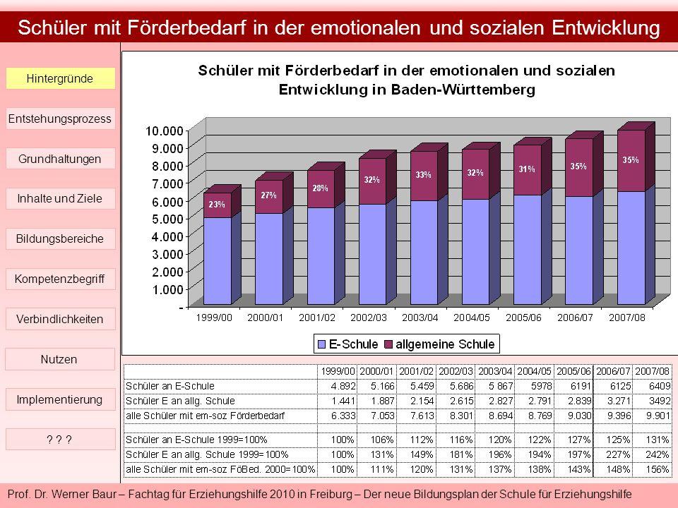 Prof. Dr. Werner Baur – Fachtag für Erziehungshilfe 2010 in Freiburg – Der neue Bildungsplan der Schule für Erziehungshilfe Hintergründe Entstehungspr