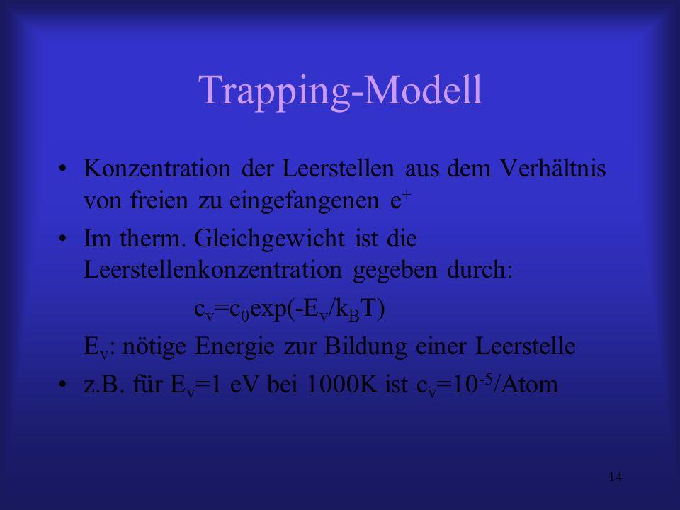 14 Trapping-Modell Konzentration der Leerstellen aus dem Verhältnis von freien zu eingefangenen e + Im therm. Gleichgewicht ist die Leerstellenkonzent