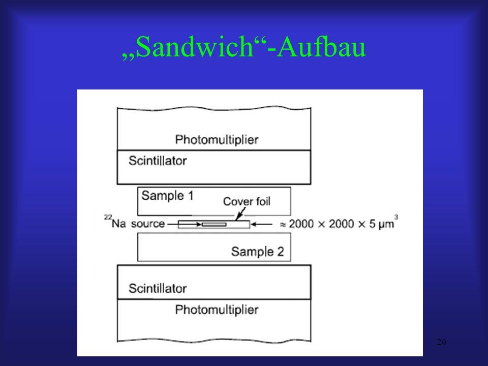 20 Sandwich-Aufbau