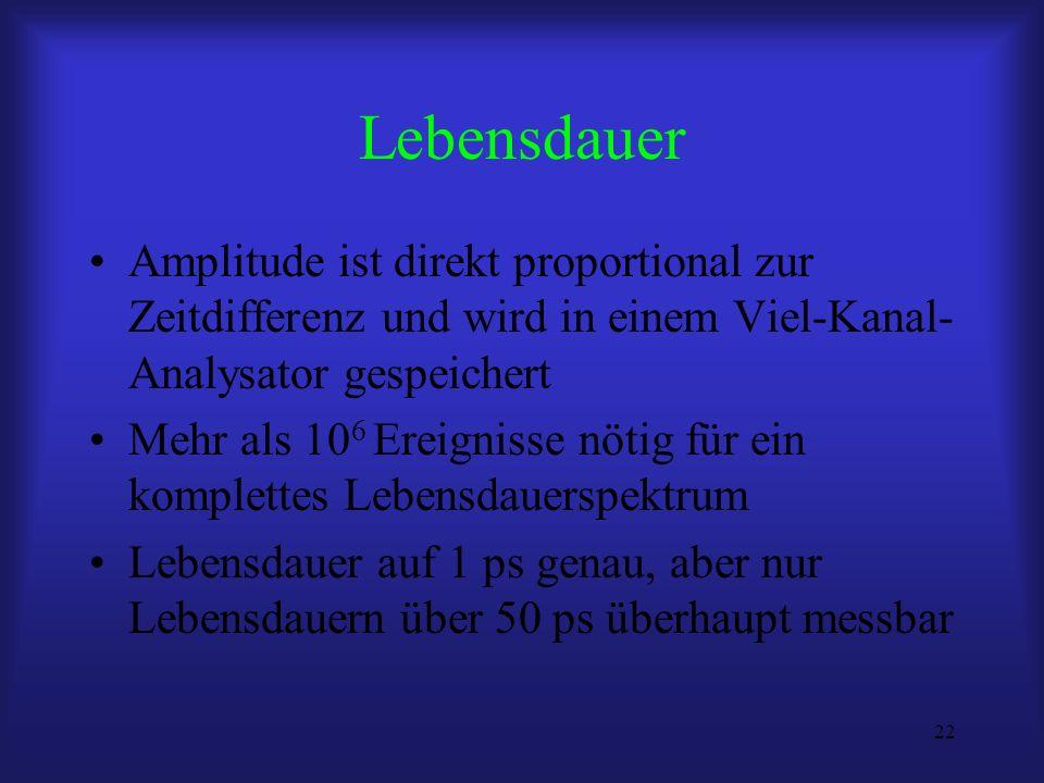 22 Lebensdauer Amplitude ist direkt proportional zur Zeitdifferenz und wird in einem Viel-Kanal- Analysator gespeichert Mehr als 10 6 Ereignisse nötig