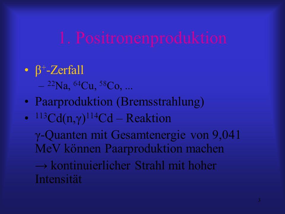 3 1. Positronenproduktion β + -Zerfall – 22 Na, 64 Cu, 58 Co,... Paarproduktion (Bremsstrahlung) 113 Cd(n,γ) 114 Cd – Reaktion γ-Quanten mit Gesamtene