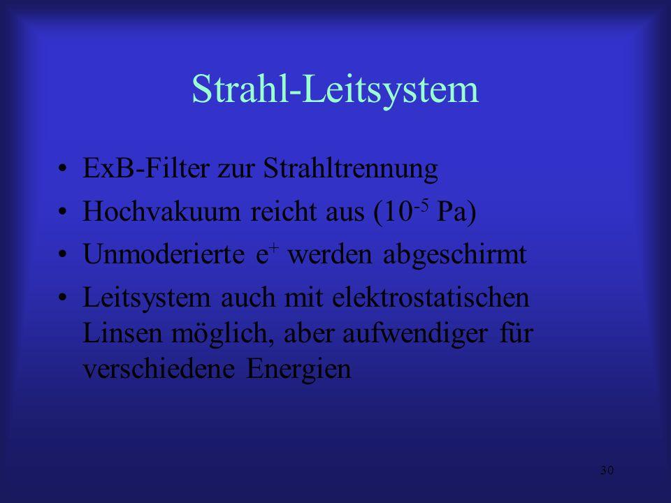 30 Strahl-Leitsystem ExB-Filter zur Strahltrennung Hochvakuum reicht aus (10 -5 Pa) Unmoderierte e + werden abgeschirmt Leitsystem auch mit elektrosta