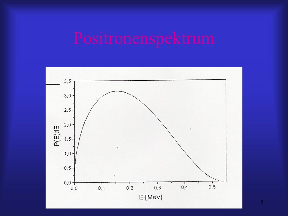 16 Ratengleichungen dn f /dt = -λ f n f – μc v n f + ε n v + N dn v /dt = -λ v n v + μc v n f – ε n v N: Anzahl der pro Sekunde eingestrahlten Positronen Lösen im Gleichgewicht (dn f /dt =dn v /dt = 0) Bruchteil freier bzw.