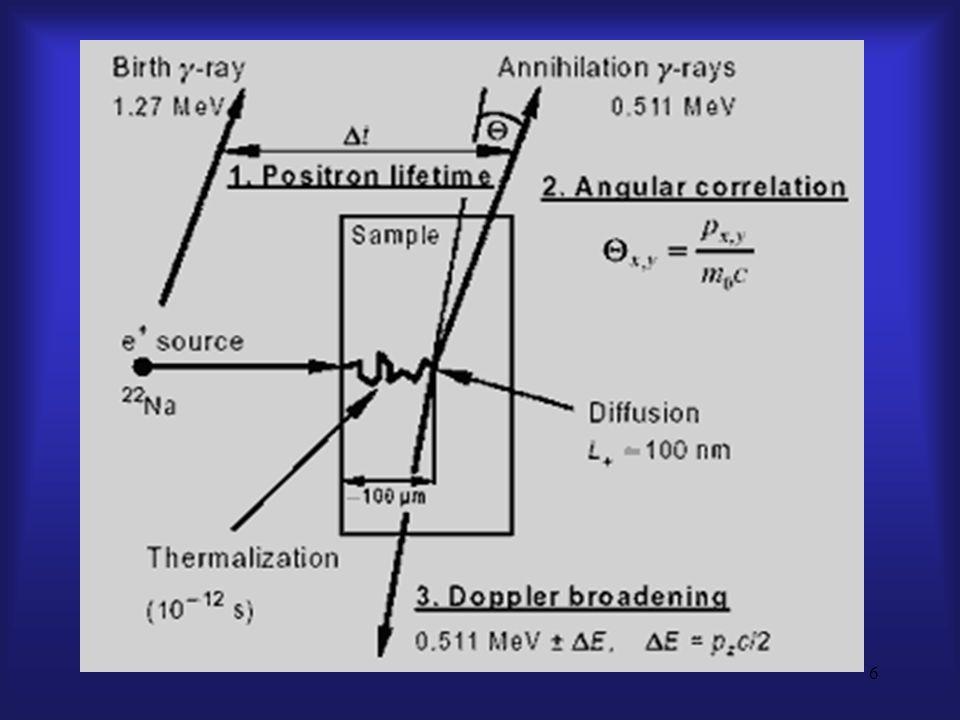 7 2.e + im Festkörper, Thermalisierung e + werden innerhalb von ps auf therm.