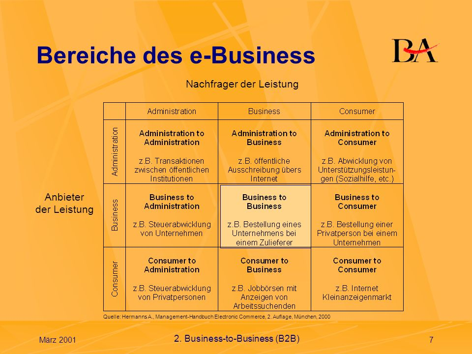 März 20018 e-Commerce e-Commerce ist ein Teilbereich des e-Business, der den Kauf und Verkauf von Waren und Dienstleistungen umfasst und dabei Internet-Technologien nutzt.