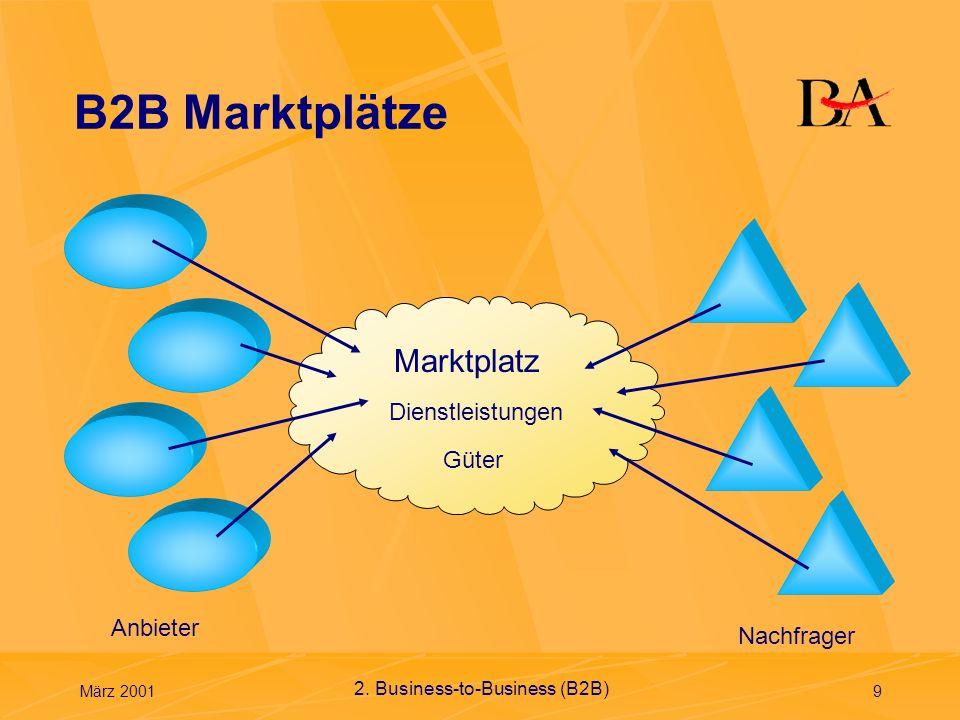 März 200110 B2B Marktplätze Gesamtzahl der Online-Marktplätze (Quelle Berlecon Research) Deutschland: 216 Welt: >1700 Arten von Marktplätzen Horizontale Marktplätze: branchenübergreifend (Bsp: mercateo.com)mercateo.com Vertikale Marktplätze: branchenspezifisch (Bsp: omnexus.com)omnexus.com Kosten Transaktionsgebühren oder feste Mitgliedsbeiträge Kosten für die Integration des eigenen ERP-Systems und Lizenzgebühren für die Schnittstellen Kosten für die Marktplatz-Software Sicherheit Verschlüsselte Datenübertragung (Registrierung erforderlich) 2.