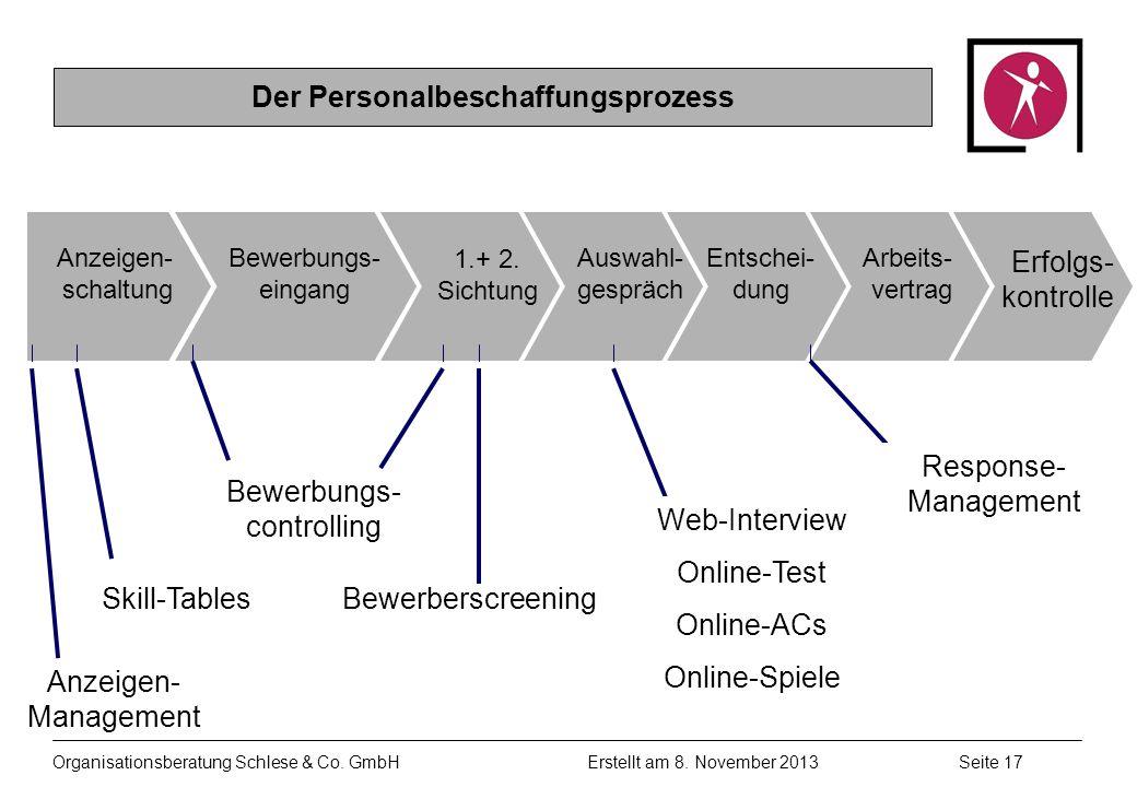 Organisationsberatung Schlese & Co.GmbHSeite 17 Erstellt am 8.
