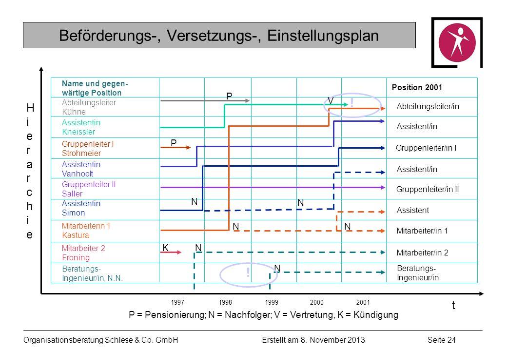 Organisationsberatung Schlese & Co.GmbHSeite 24 Erstellt am 8.