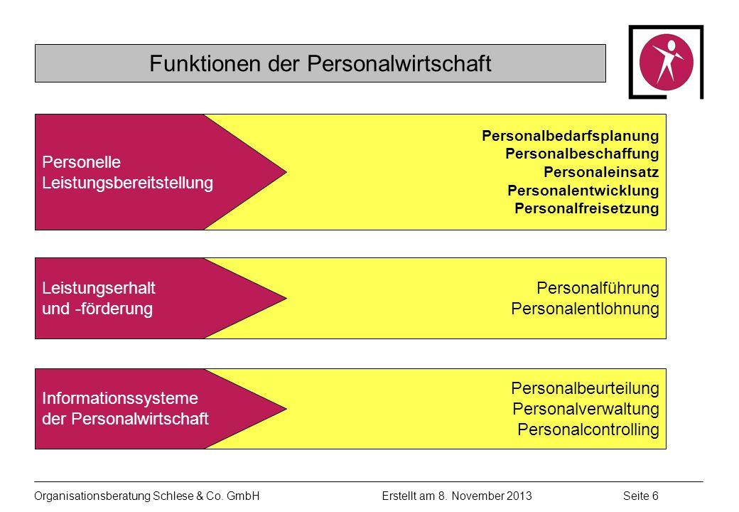 Organisationsberatung Schlese & Co.GmbHSeite 6 Erstellt am 8.