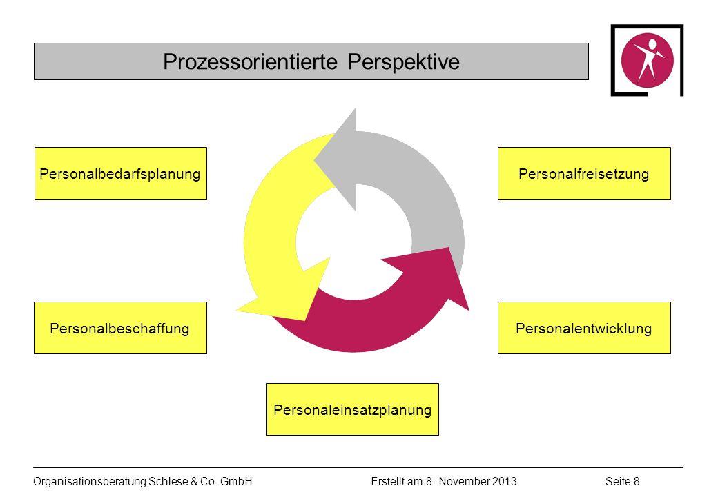 Organisationsberatung Schlese & Co.GmbHSeite 8 Erstellt am 8.