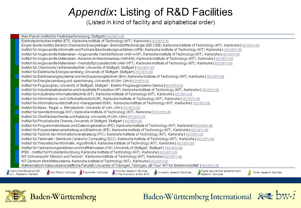 Appendix: Listing of R&D Facilities (Listed in kind of facility and alphabetical order) Max-Planck-Institut für Festkörperforschung, Stuttgart | H OME