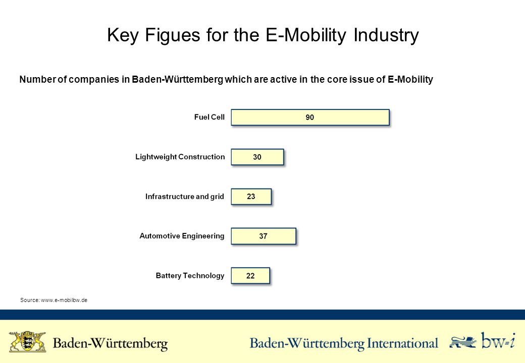 Key Figues for the E-Mobility Industry Source: www.e-mobilbw.de Number of companies in Baden-Württemberg which are active in the core issue of E-Mobil
