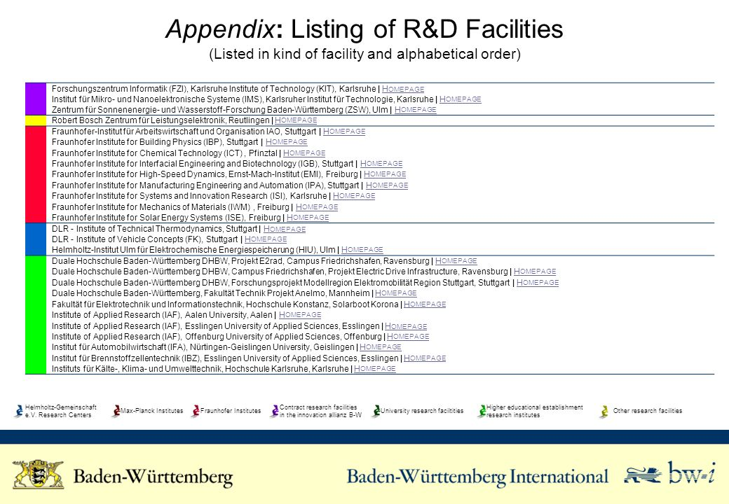 Appendix: Listing of R&D Facilities (Listed in kind of facility and alphabetical order) Forschungszentrum Informatik (FZI), Karlsruhe Institute of Tec