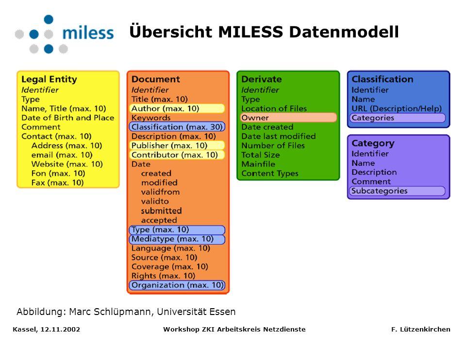Kassel, 12.11.2002 Workshop ZKI Arbeitskreis Netzdienste F. Lützenkirchen Dokumentenmodell ist Umsetzung des Dublin Core Element Set: Creator, Publish