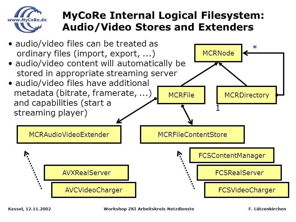 Kassel, 12.11.2002 Workshop ZKI Arbeitskreis Netzdienste F. Lützenkirchen MyCoRe Internal Logical Filesystem: Separation of file metadata and content