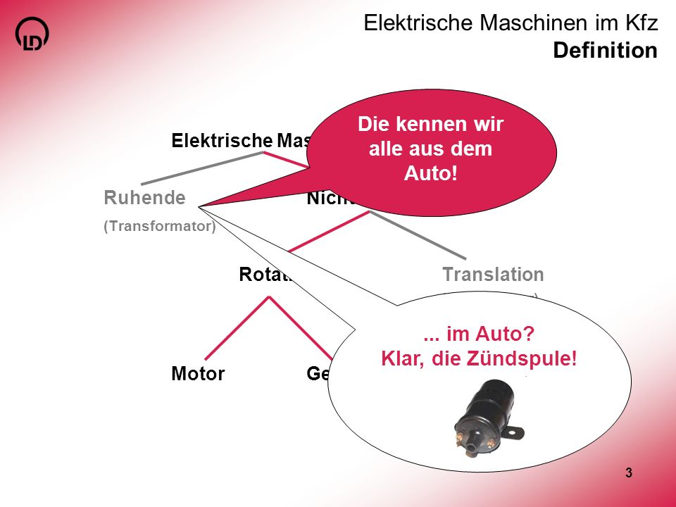 3 Elektrische Maschinen im Kfz Definition Elektrische Maschinen RuhendeNicht-ruhende (Transformator) RotationTranslation (Linearmotor) MotorGenerator.