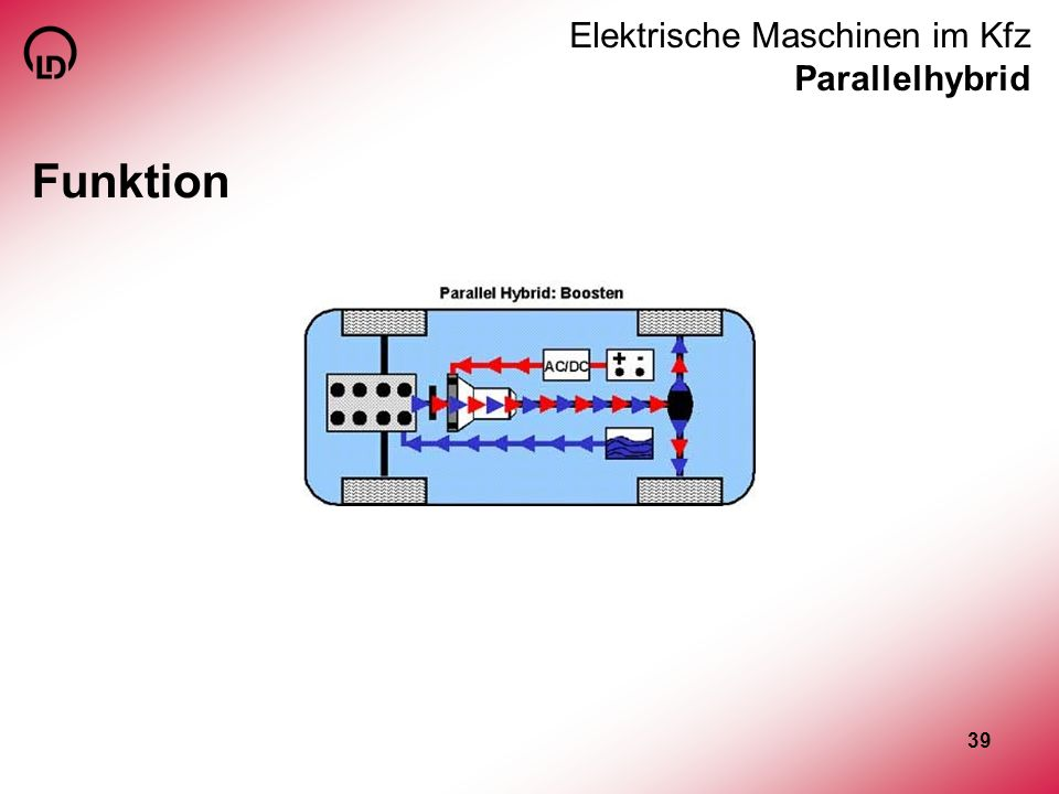 39 Elektrische Maschinen im Kfz Parallelhybrid Funktion