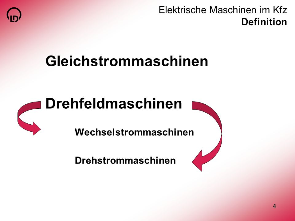15 Elektrische Maschinen im Kfz ELM Generator Experiment: Spannungserzeugung Stator zweipolig mit Spulen Rotor zweipolig permanenterregt Erkenntnis: variables magnetisches Feld, feststehender Leiter Induktionsspannung