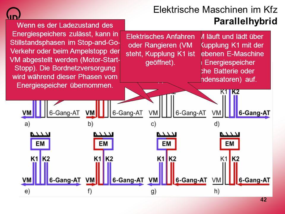 42 Elektrische Maschinen im Kfz Parallelhybrid Betriebszustände Kaltstart des VM durch die E-Maschine über Kupplung K1 (ermöglicht Entfall des Motor-S