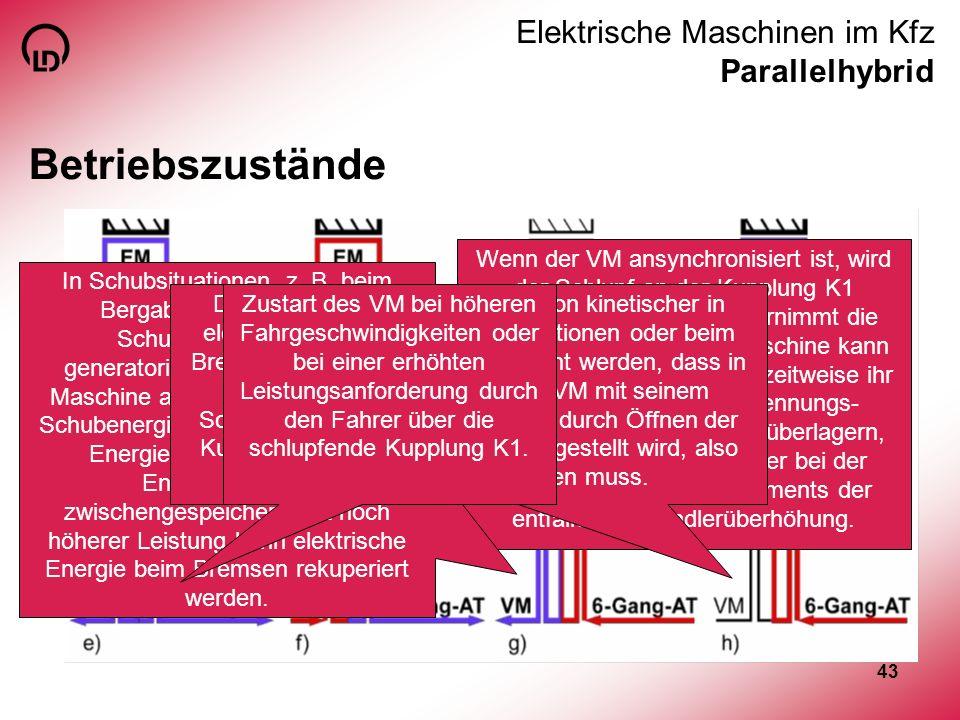 43 Elektrische Maschinen im Kfz Parallelhybrid Betriebszustände Wenn der VM ansynchronisiert ist, wird der Schlupf an der Kupplung K1 abgebaut und der