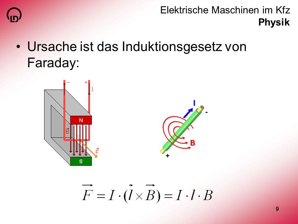 9 Elektrische Maschinen im Kfz Physik Ursache ist das Induktionsgesetz von Faraday: