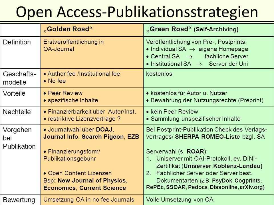 Open Access-Publikationsstrategien Golden RoadGreen Road (Self-Archiving) Definition Erstveröffentlichung in OA-Journal Veröffentlichung von Pre-, Pos