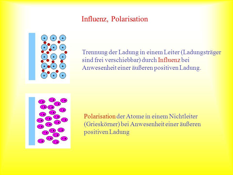 Influenz, Polarisation Trennung der Ladung in einem Leiter (Ladungsträger sind frei verschiebbar) durch Influenz bei Anwesenheit einer äußeren positiv