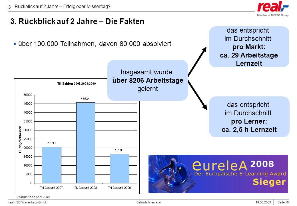 Seite 16 real,- SB-Warenhaus GmbH 18.06.2009 Belinda Niemann das entspricht im Durchschnitt pro Lerner: ca. 2,5 h Lernzeit das entspricht im Durchschn