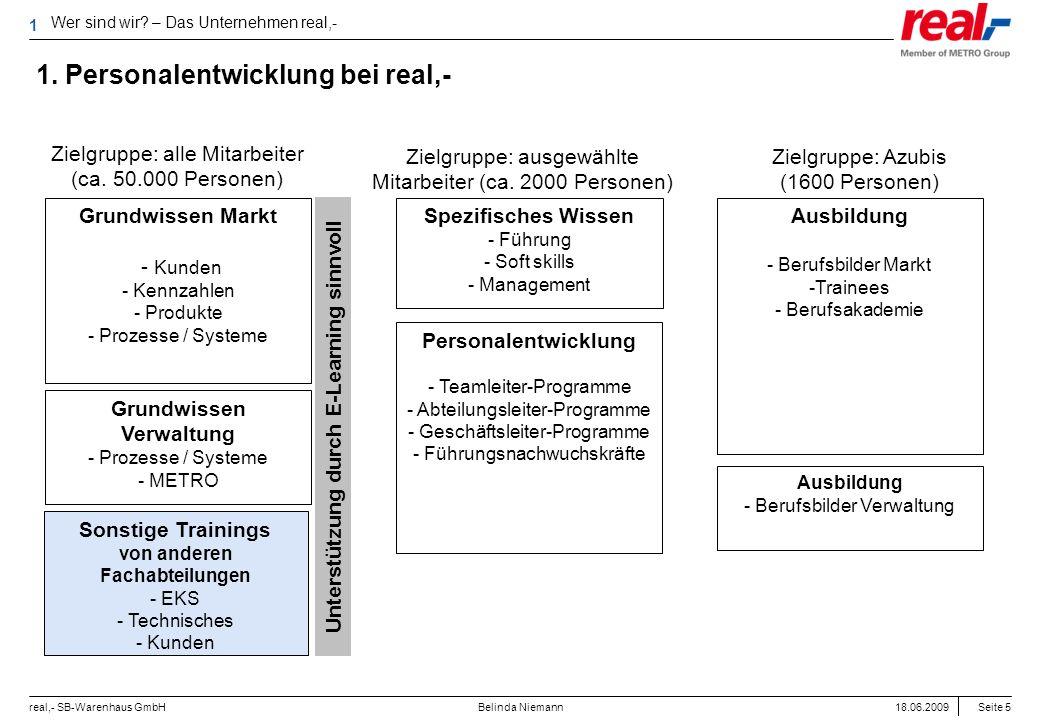 Seite 5 real,- SB-Warenhaus GmbH 18.06.2009 Belinda Niemann 1. Personalentwicklung bei real,- Grundwissen Markt - Kunden - Kennzahlen - Produkte - Pro
