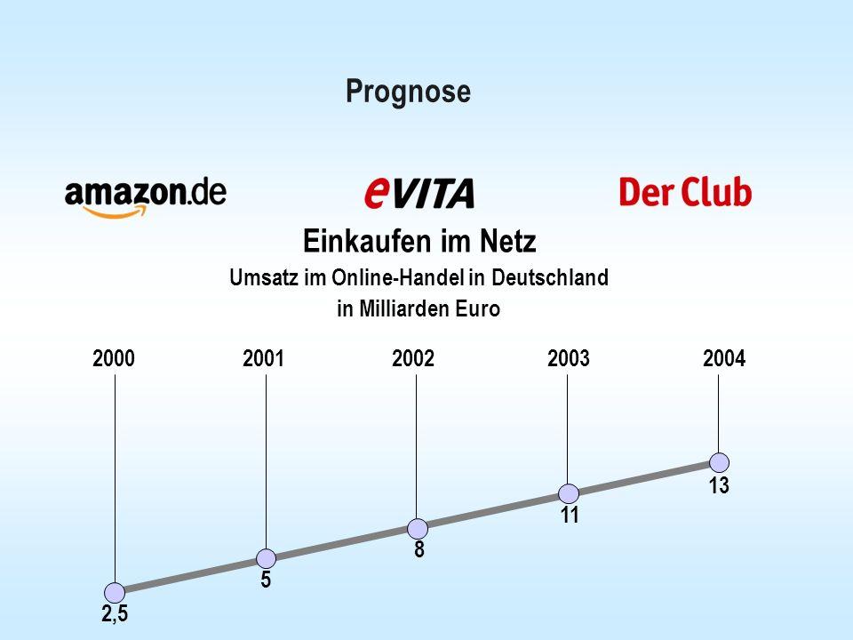 Prognose Einkaufen im Netz Umsatz im Online-Handel in Deutschland in Milliarden Euro 2000 2001 2002 2003 2004 2,5 5 8 11 13