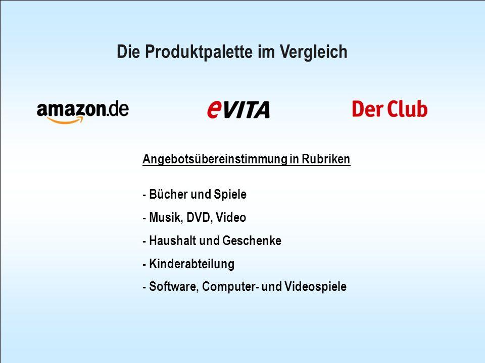 Die Produktpalette im Vergleich Angebotsübereinstimmung in Rubriken - Bücher und Spiele - Musik, DVD, Video - Haushalt und Geschenke - Kinderabteilung