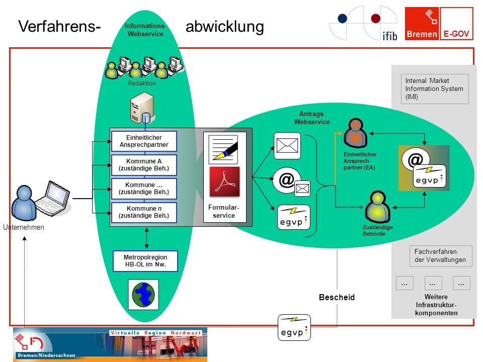 E-GOV Informations- Webservice Formular- service Einheitlicher Ansprech- partner (EA) @ Zuständige Behörde @ Antrags- Webservice Redaktion Einheitlich