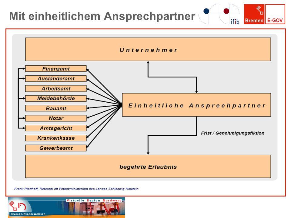 E-GOV Kooperationspartner Alle interessierten Mitglieder der ViR-Nordwest Niedersächsischer Städtetag, Niedersächsischer Landkreistag Kommunale Datenverarbeitungszentrale Oldenburg (KDO), bremen online services GmbH & Co.