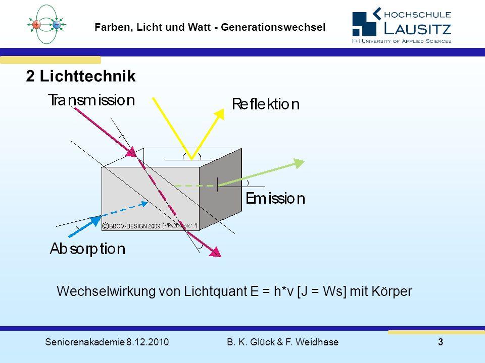 Seniorenakademie 8.12.2010B. K. Glück & F. Weidhase3 2 Lichttechnik Farben, Licht und Watt - Generationswechsel Wechselwirkung von Lichtquant E = h*v