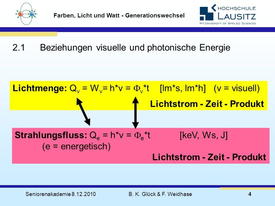 Seniorenakademie 8.12.2010B. K. Glück & F. Weidhase4 Farben, Licht und Watt - Generationswechsel Lichtmenge: Q v = W v = h*v = F v *t [lm*s, lm*h] (v