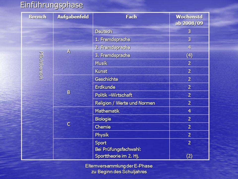 EinführungsphaseBereichAufgabenfeldFachWochenstd ab 2008/09 Pflichtbereich Pflichtbereich ADeutsch3 1. Fremdsprache 3 2. Fremdsprache 4 3. Fremdsprach