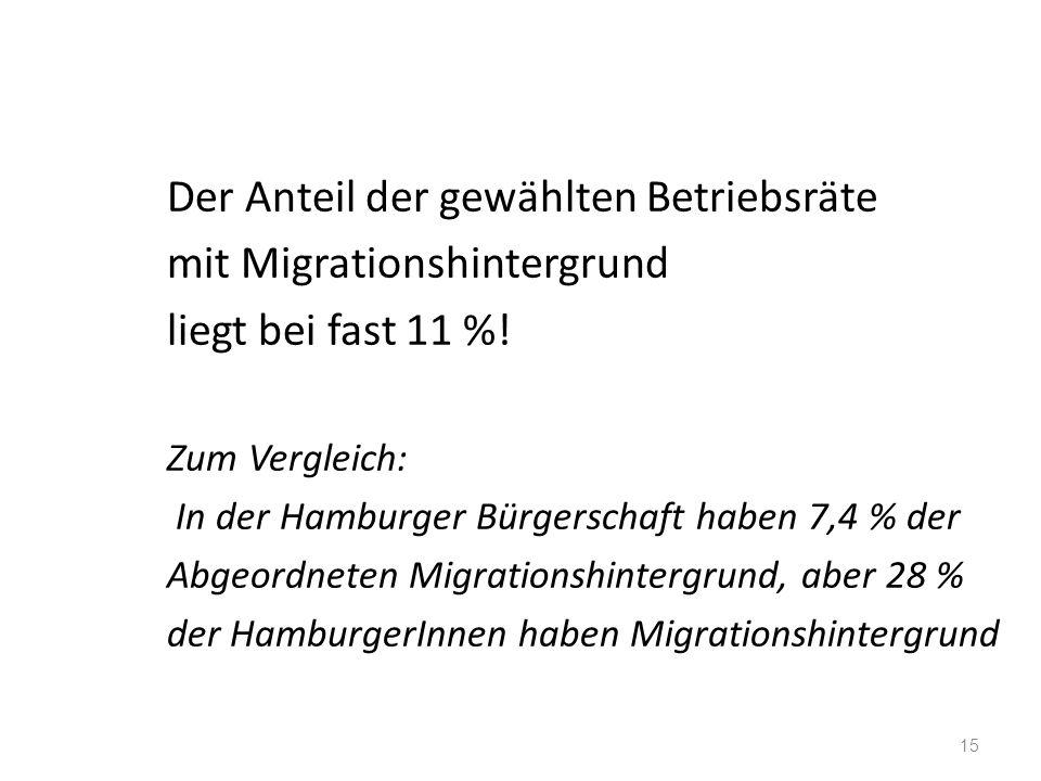 15 Der Anteil der gewählten Betriebsräte mit Migrationshintergrund liegt bei fast 11 %! Zum Vergleich: In der Hamburger Bürgerschaft haben 7,4 % der A