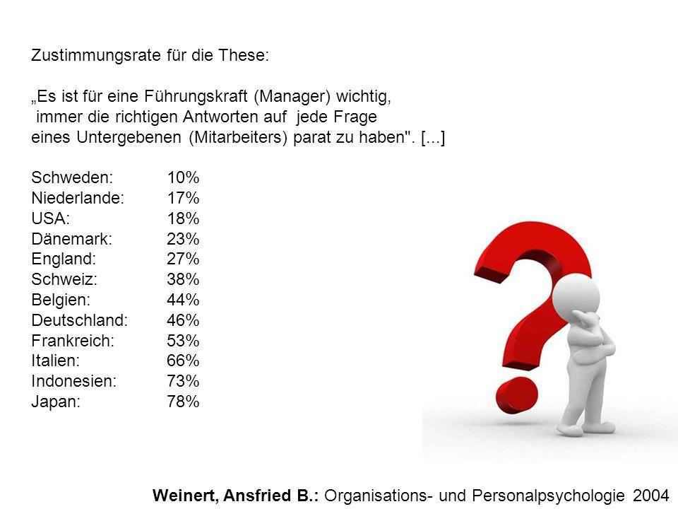 Zustimmungsrate für die These: Es ist für eine Führungskraft (Manager) wichtig, immer die richtigen Antworten auf jede Frage eines Untergebenen (Mitar